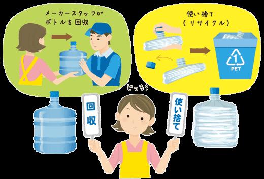 回収と使い捨てのボトル容器で悩んでいる女性