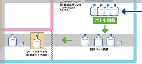 製造ライン「ボトル検品」