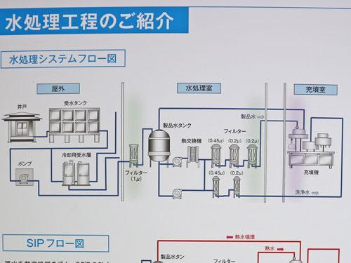 水処理システムフロー図