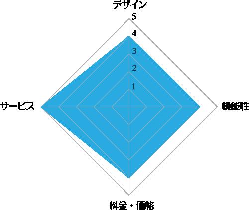 アクアクララ「アクアアドバンス」の評価レーダーチャート