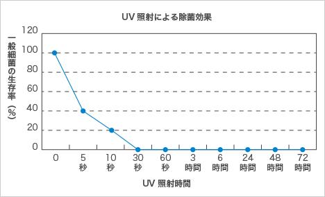 アクアアドバンスUV除菌ランプの除菌効果