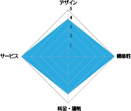 コスモウォーター「スマートプラス」の評価レーダーチャート