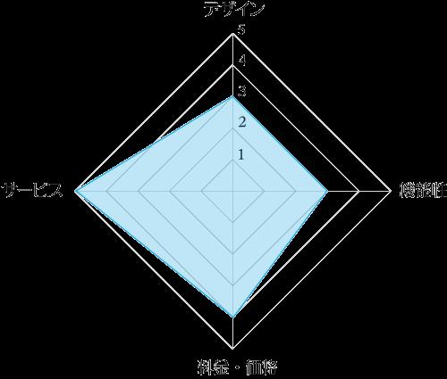 クリクラ「クリクラサーバー」のデザイン・機能性・料金・サービスの4評価レーダーチャート