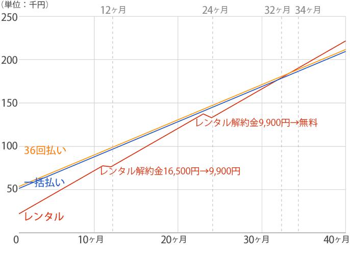 デュオのレンタルプランと購入プランの料金推移グラフ