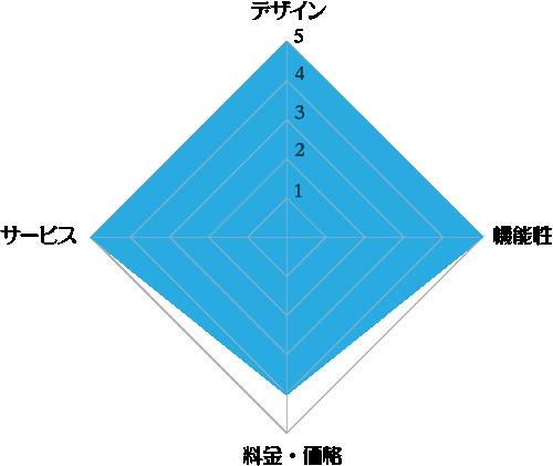 フレシャス「デュオ」の評価レーダーチャート