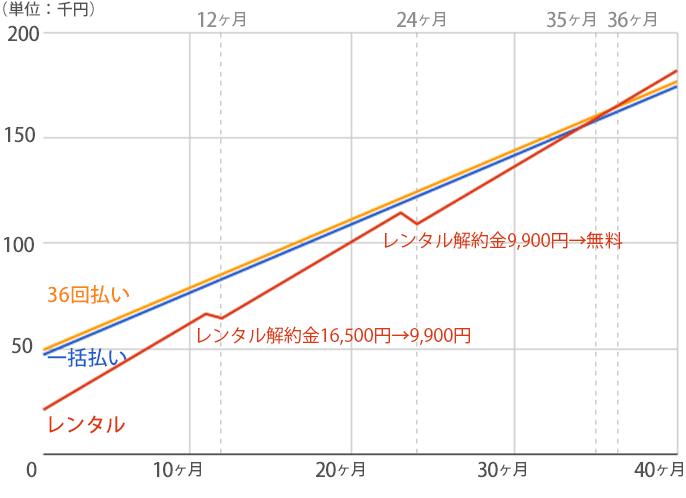 デュオミニのレンタルプランと購入プランの料金推移グラフ