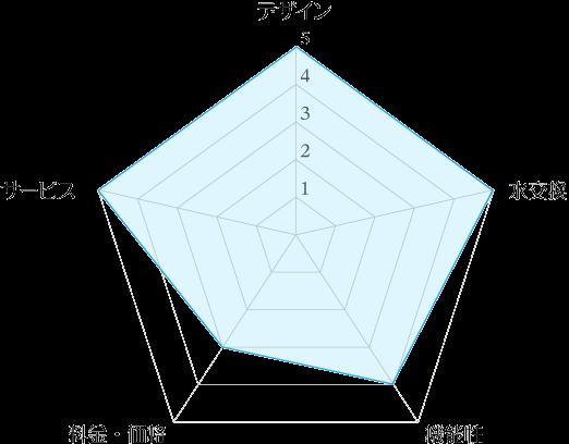 フレシャス「デュオミニ」の評価レーダーチャート