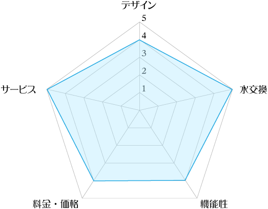 フレシャス「サイフォン+」の評価レーダーチャート