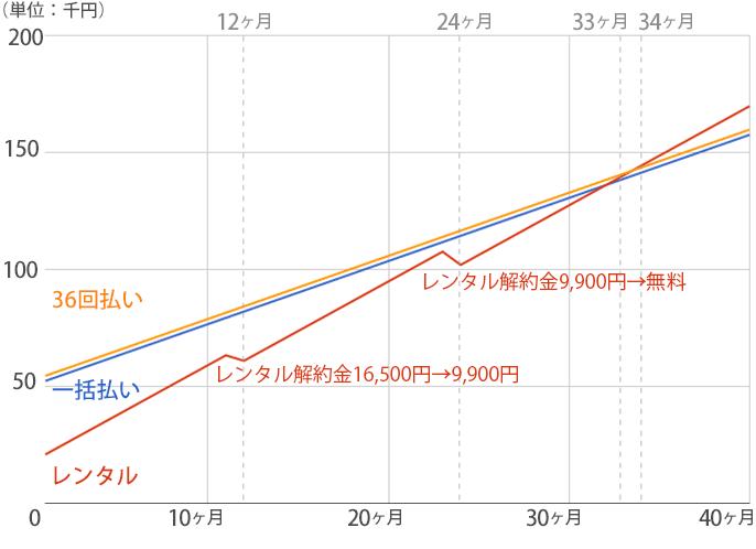 スラットのレンタルプランと購入プランの料金推移グラフ