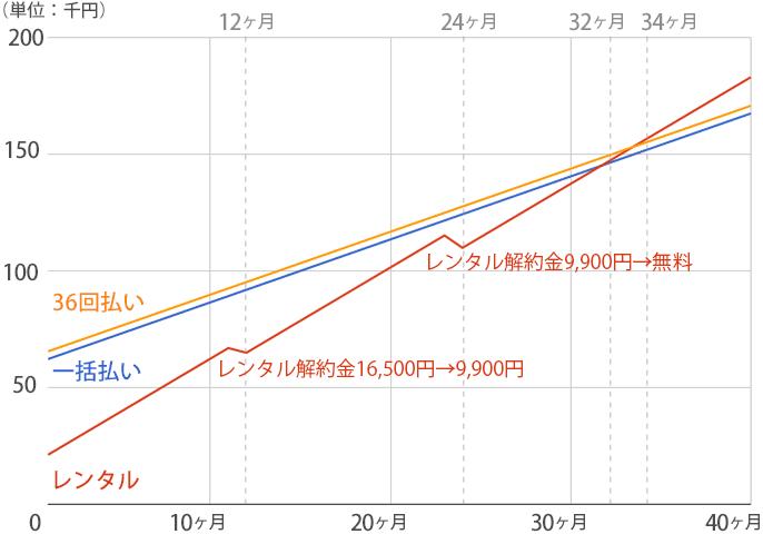 スラット+カフェのレンタルプランと購入プランの料金推移グラフ