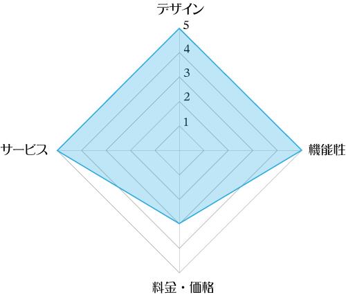 フレシャス「スラット+カフェ」の評価レーダーチャート