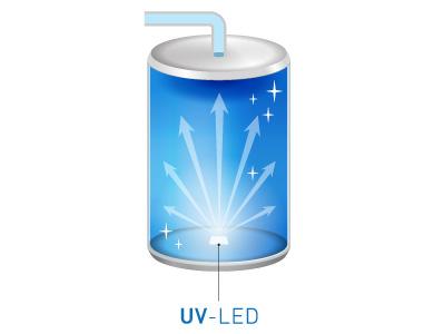 UV-LED衛生機能