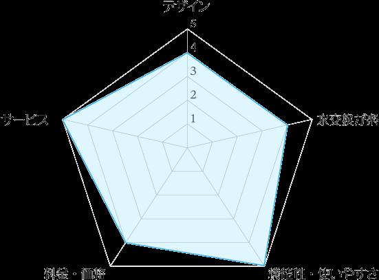 富士の湧水ウォーターサーバーのデザイン・水の交換のしやすさ・機能性・料金・サービスの5評価レーダーチャート