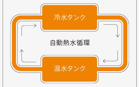 キララ スマートサーバーのオートクリーンシステム