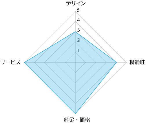 ワンウェイウォーター「Smartサーバー」の評価レーダーチャート