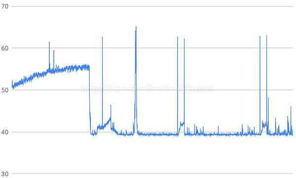 コスモウォーター騒音と時間のグラフ
