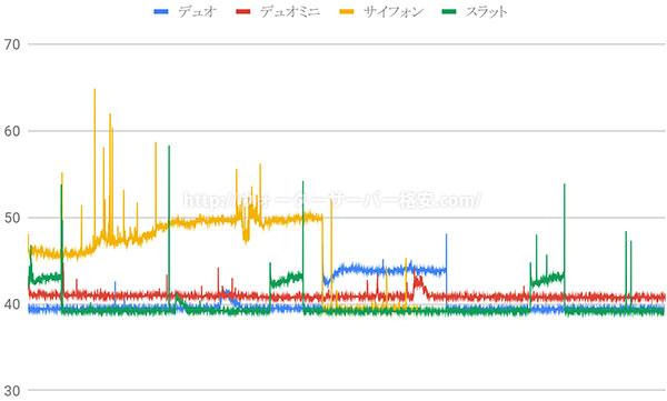 フレシャス騒音と時間のグラフ