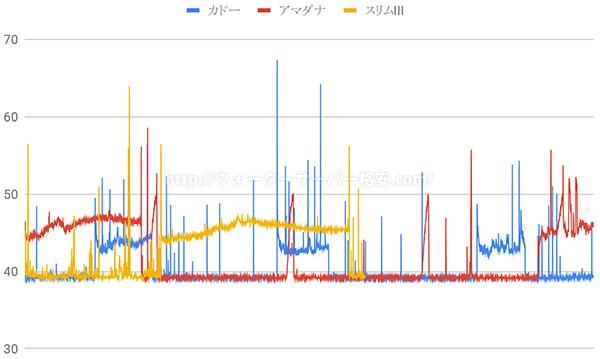 プレミアムウォーター騒音と時間のグラフ