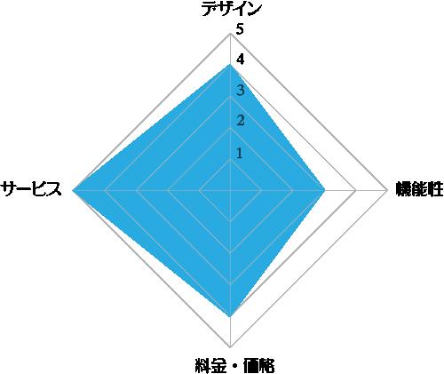 アマダナスタンダードの評価レーダーチャート