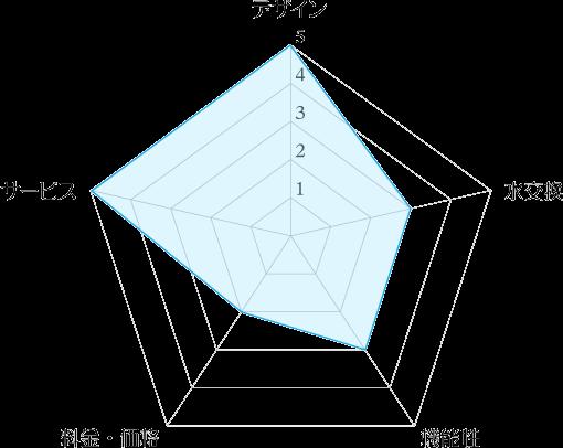 アマダナウォーターサーバーの評価レーダーチャート