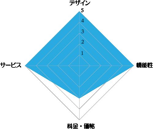 「cado×PREMIUM WATER」サーバーの評価レーダーチャート