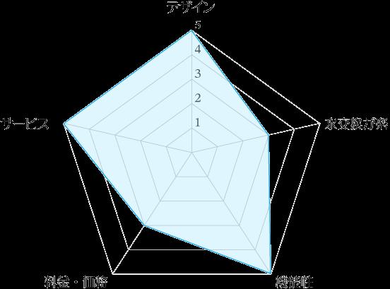 プレミアムウォーター「キュオル(QuOL)」のデザイン・機能性・料金・サービスの4評価レーダーチャート