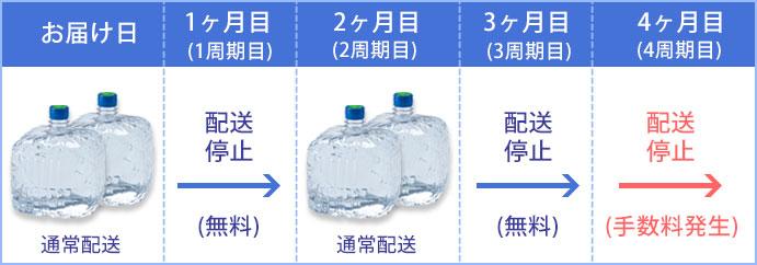 1周期毎の水の一時停止無料