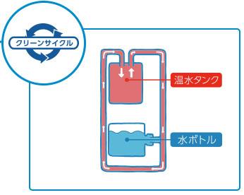 クリーンサイクルシステムの仕組み