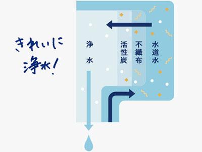 エブリィフレシャス「mini(ミニ)」フィルターを通ってきれいに浄水
