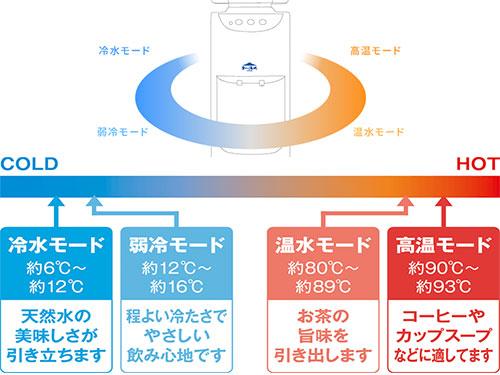 富士の湧水ウォーターサーバーの4段階の温度調節