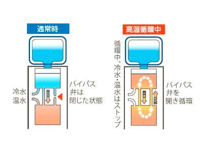 ふじざくら命水ウォーターサーバーの高温循環機能の説明図