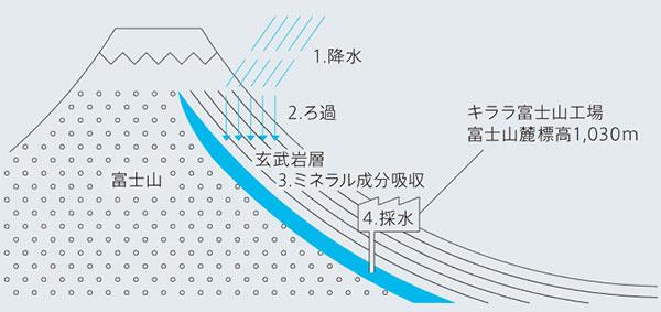 富士採水工場