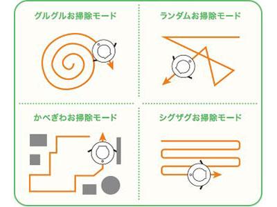 ワンウェイウォーター「スタイリッシュサーバーお掃除ロボットAcro付き」Acro部屋の形状にあわせて選ぶ4つのお掃除モード