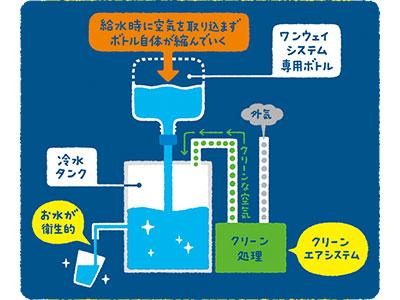 ワンウェイウォーター「Smartサーバー」取り込む空気をキレイにするクリーンエアシステム