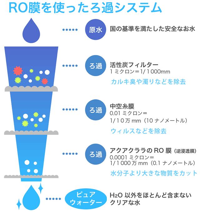 RO膜を使ったろ過システムの説明図
