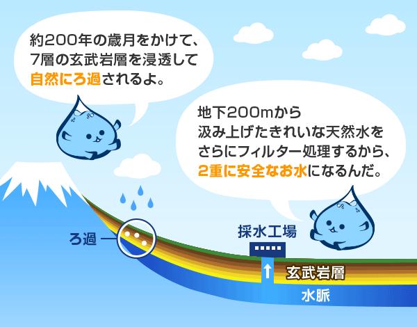 富士おいしい水ができるまで