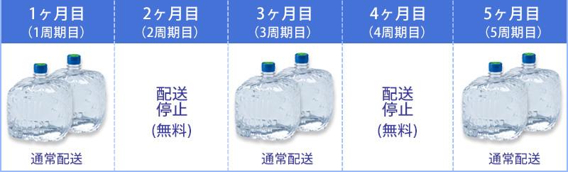水の配送一時停止無料