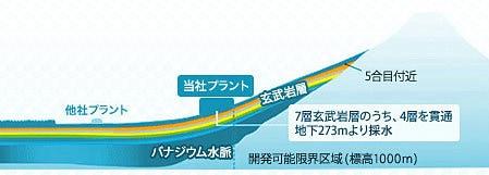 FRECIOUS富士の採水プラント